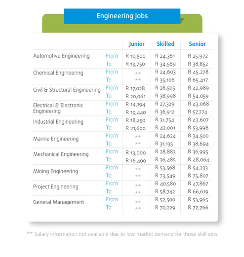 Reviewing salary trends in engineering, construction sector